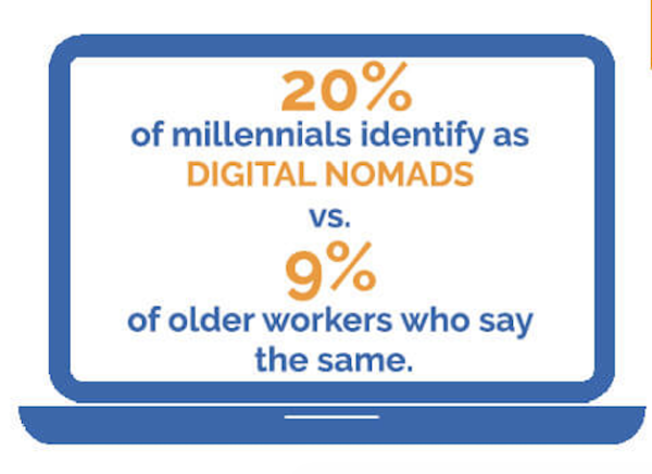 Flexjobs infographic - How Millennials identify themselves vs Older Workers