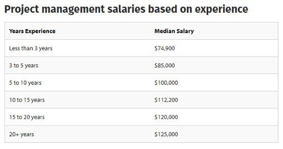 Project Management Salaries Based on Experience