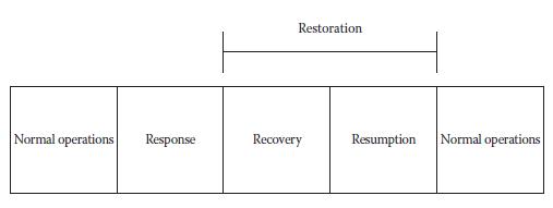 Figure 3 Four Rs of Resilience (Kliem & Richie, 2016) | PMWorld 360 Magazine
