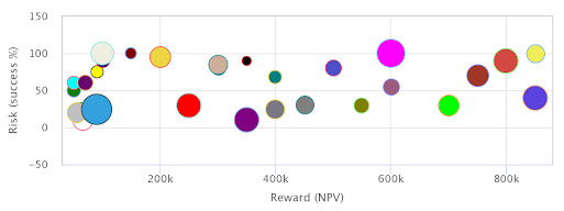 Risk - Rewards Chart for Project Selection | PMWorld 360 Magazine
