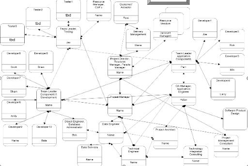 organization Chart 2   PMWorld 360 Magazine